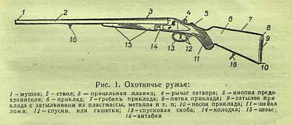 Схема охотничьих ружьях